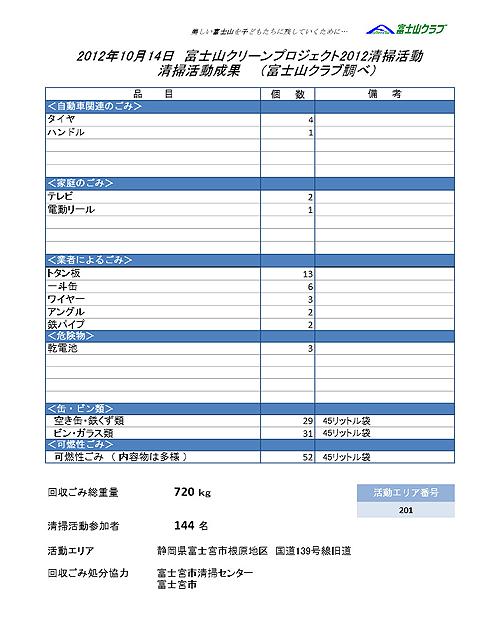 富士山クリーンプロジェクト2012活動レポート